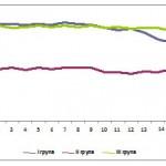 Изследване за въздействието на ProPectin при пациенти с диабет тип 2